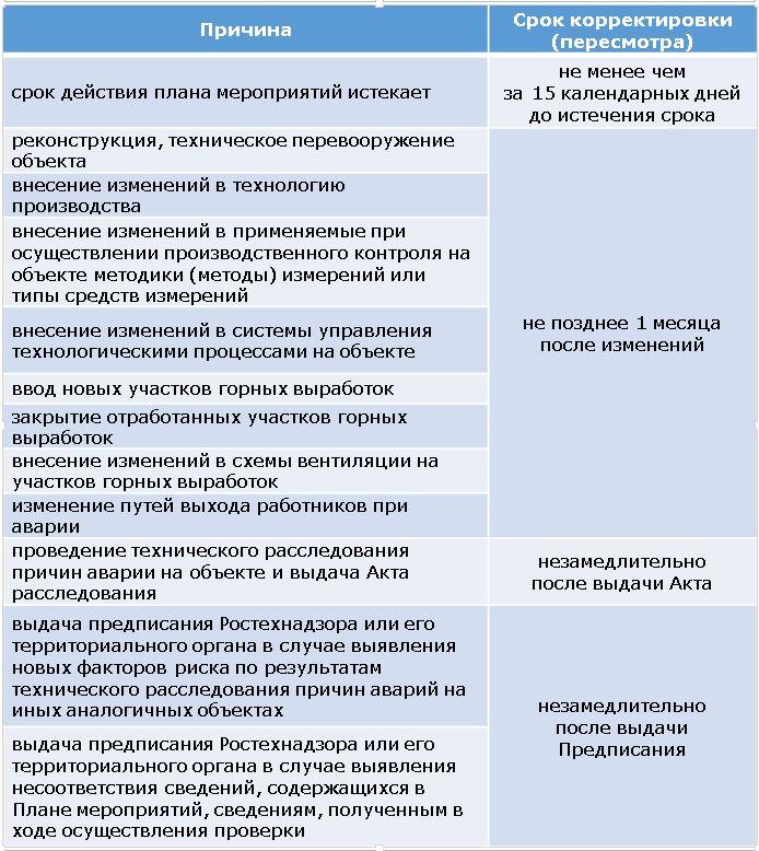 план мероприятий по ликвидации последствий аварий образец