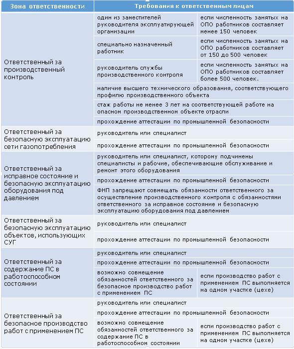 Производственная Инструкция Ответственного За Производственный Контроль - фото 7